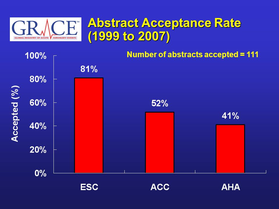 Abstract Acceptance Rate (1999 to 2007)