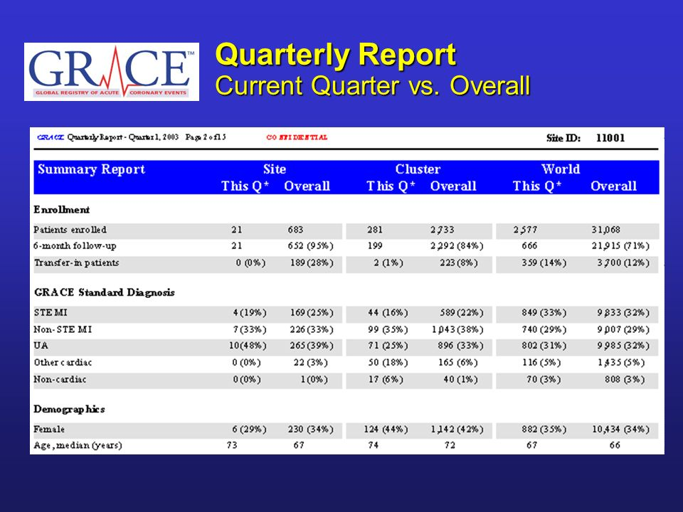Quarterly Report Current Quarter vs. Overall
