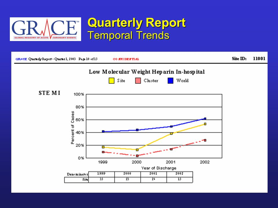 Quarterly Report Temporal Trends