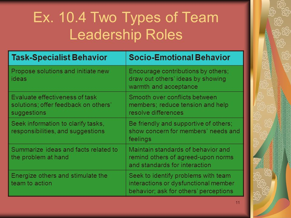Ex. 10.4 Two Types of Team Leadership Roles