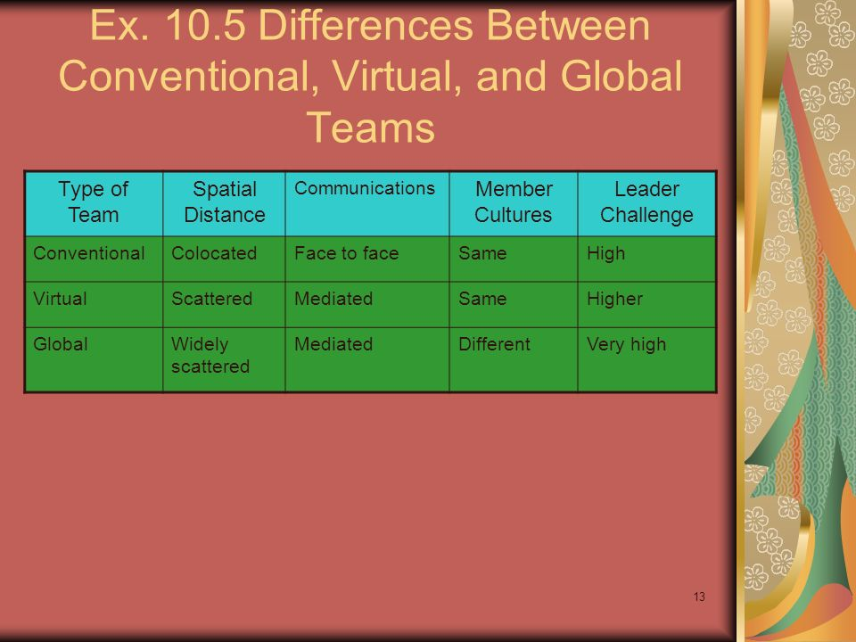 Ex. 10.5 Differences Between Conventional, Virtual, and Global Teams