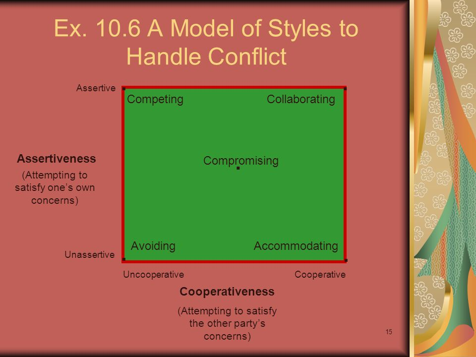 Ex. 10.6 A Model of Styles to Handle Conflict