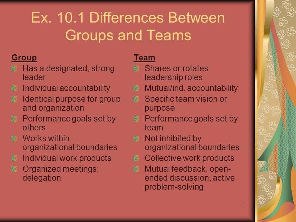 Ex. 10.1 Differences Between Groups and Teams