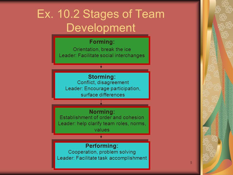 Ex. 10.2 Stages of Team Development