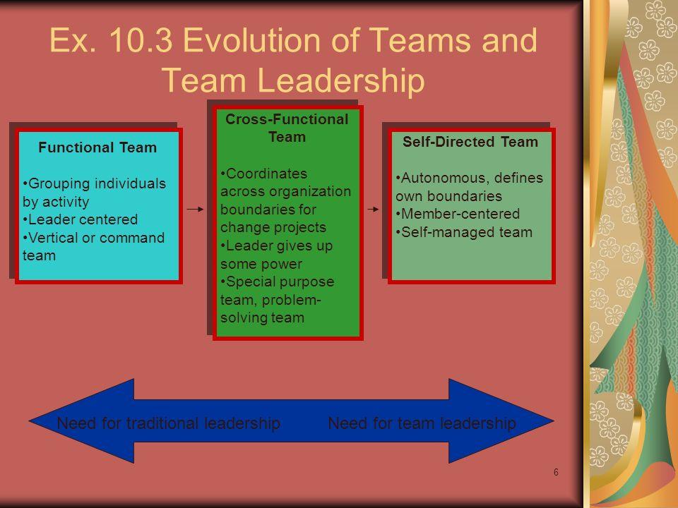 Ex. 10.3 Evolution of Teams and Team Leadership