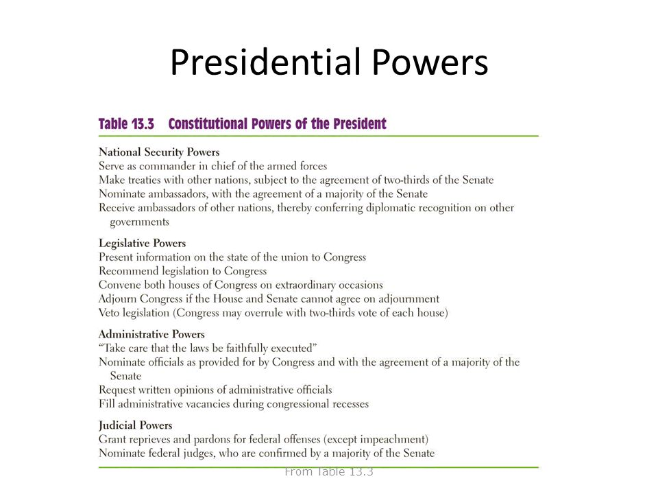What are the powers and functions of the Governor?