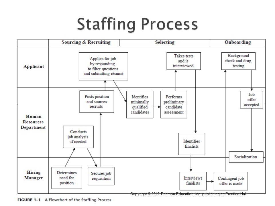 strategic staffing chapters 1 6 Arial lucida sans unicode wingdings 3 verdana wingdings 2 wingdings times new roman concourse 1_concourse 2_concourse 3_concourse 4_concourse 5_concourse 6_concourse 7_concourse strategic staffing chapter 6 – sourcing: identifying recruits sourcing types of job seekers some recruiting sources are: recruiting sources recruiting sources other.