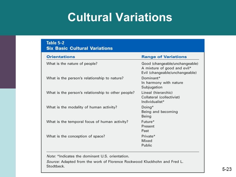Review Of Chapter 4 Culture Acquired Knowledge That People