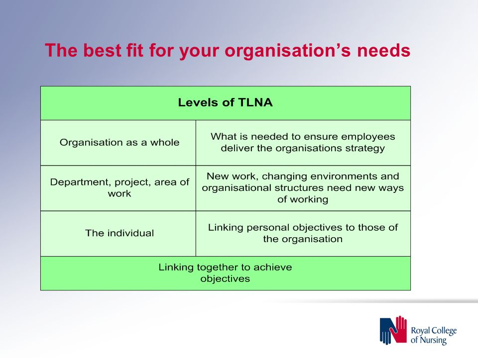 The best fit for your organisation's needs
