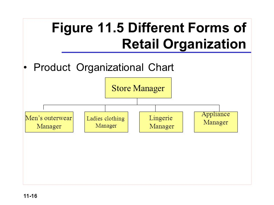 Organizational Structure Of Clothing Store