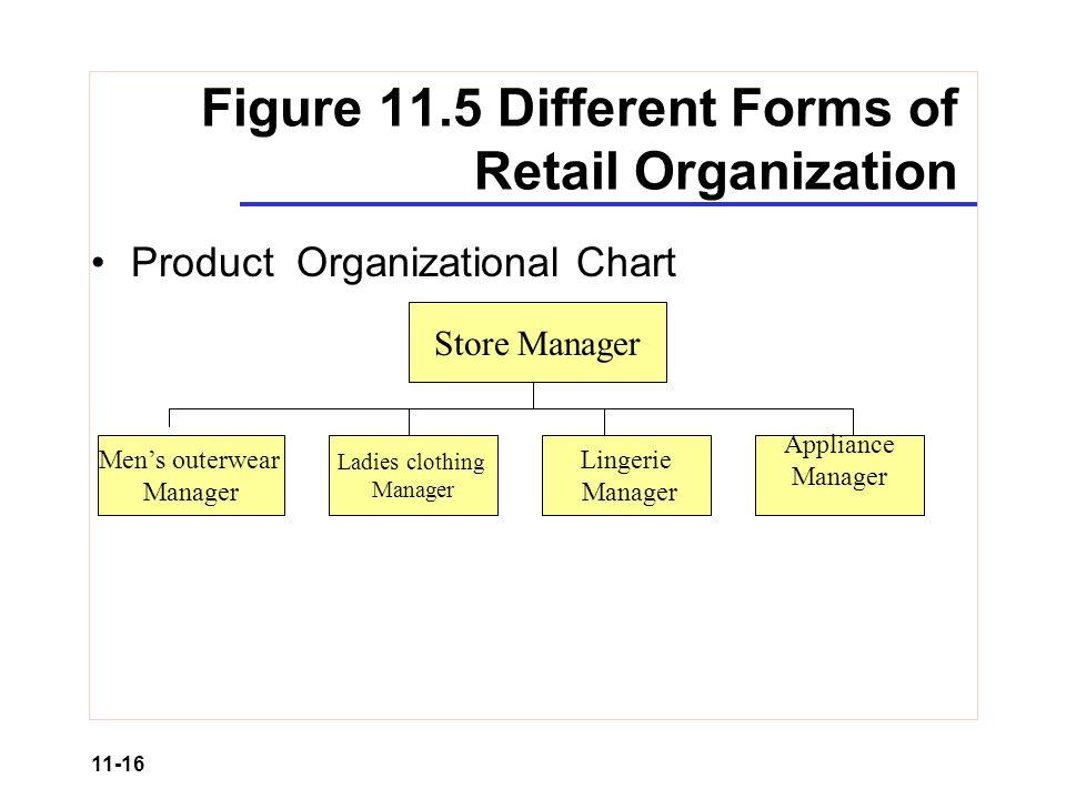 Organizational Chart Clothing Store