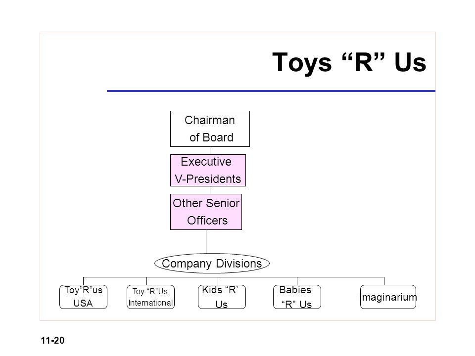 Retail Organization And Human Resource Management Ppt