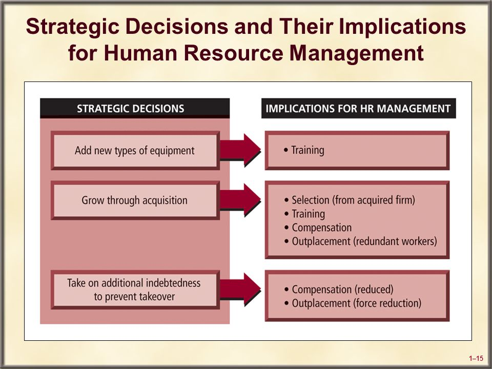 strategic decisions of human resource management Pepsico's human resource management addresses this strategic decision area through a combination of global corporate hr practices and divisional hr practices the main operations management objective in this area is to ensure the adequacy of pepsico's workforce.
