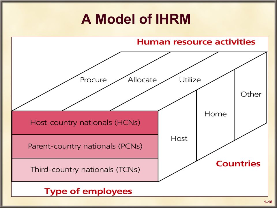 an introduction to the international human resources management ihrm International human resource management offers a contemporary and multilayered introduction to international and comparative human resource management for university study it critically analyses the core issues and emerging trends in the field, with a consistent emphasis on real-world scenarios and.