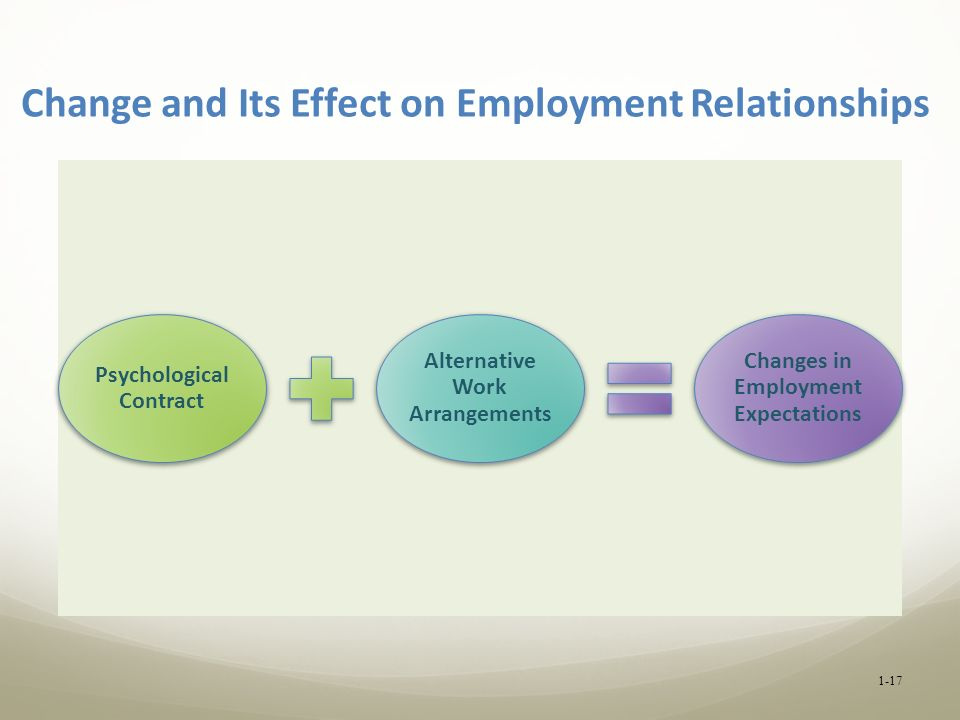 Change and Its Effect on Employment Relationships