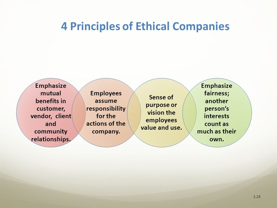4 Principles of Ethical Companies