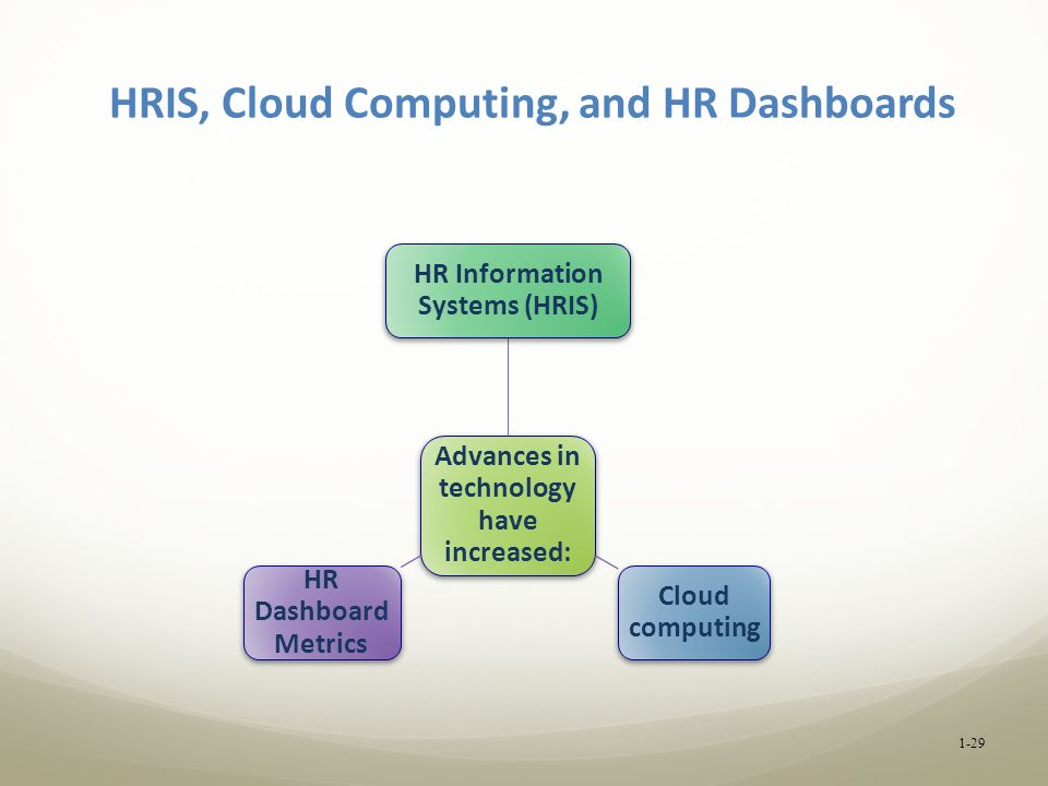 HRIS, Cloud Computing, and HR Dashboards