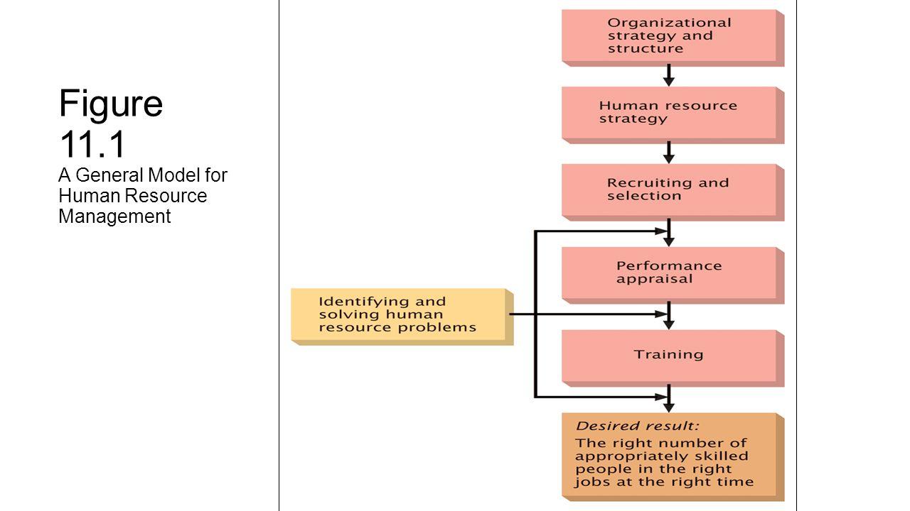models of human resource management pdf