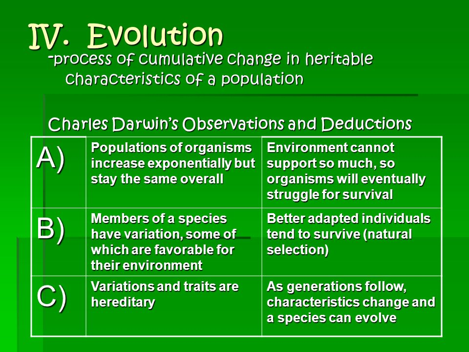 IV. Evolution -process of cumulative change in heritable characteristics of a population. Charles Darwin's Observations and Deductions.