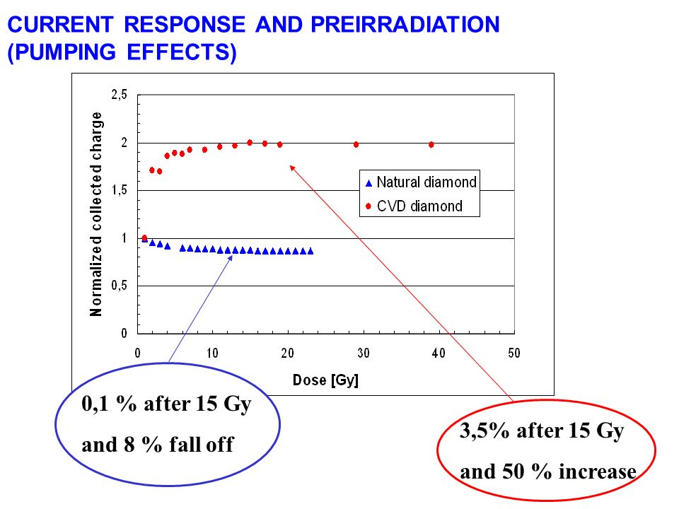 CURRENT RESPONSE AND PREIRRADIATION (PUMPING EFFECTS)