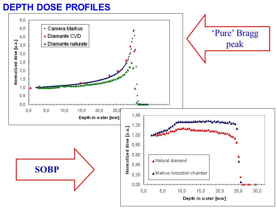 DEPTH DOSE PROFILES 'Pure' Bragg peak SOBP