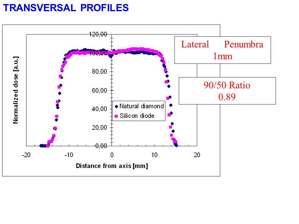 TRANSVERSAL PROFILES Lateral Penumbra 1mm 90/50 Ratio 0.89