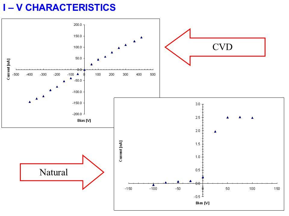 I – V CHARACTERISTICS CVD Natural
