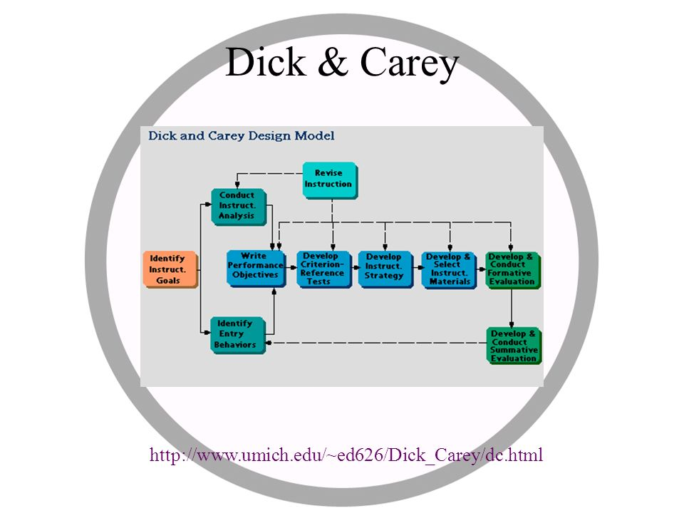 a graphic organizer dick and carey s Among the development alternatives available, dick and carey's (1990)   instructional interaction that need to guide the specification of the lesson plan.