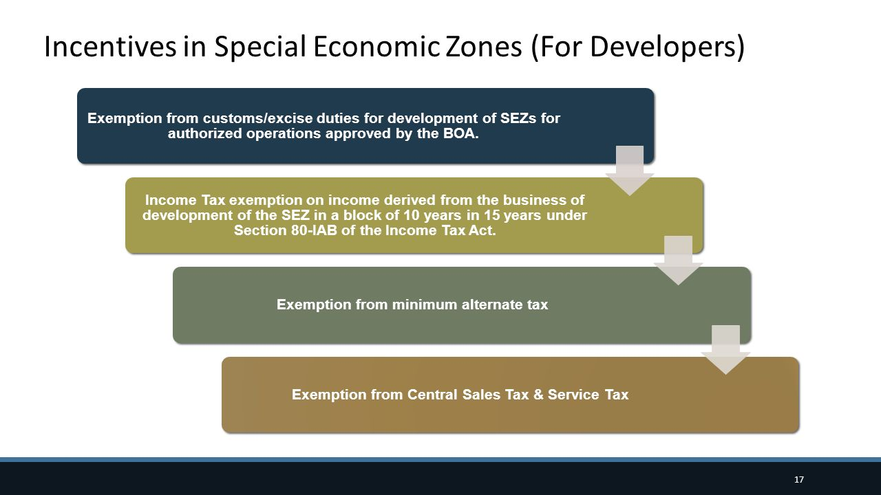 Incentives in Special Economic Zones (For Developers)
