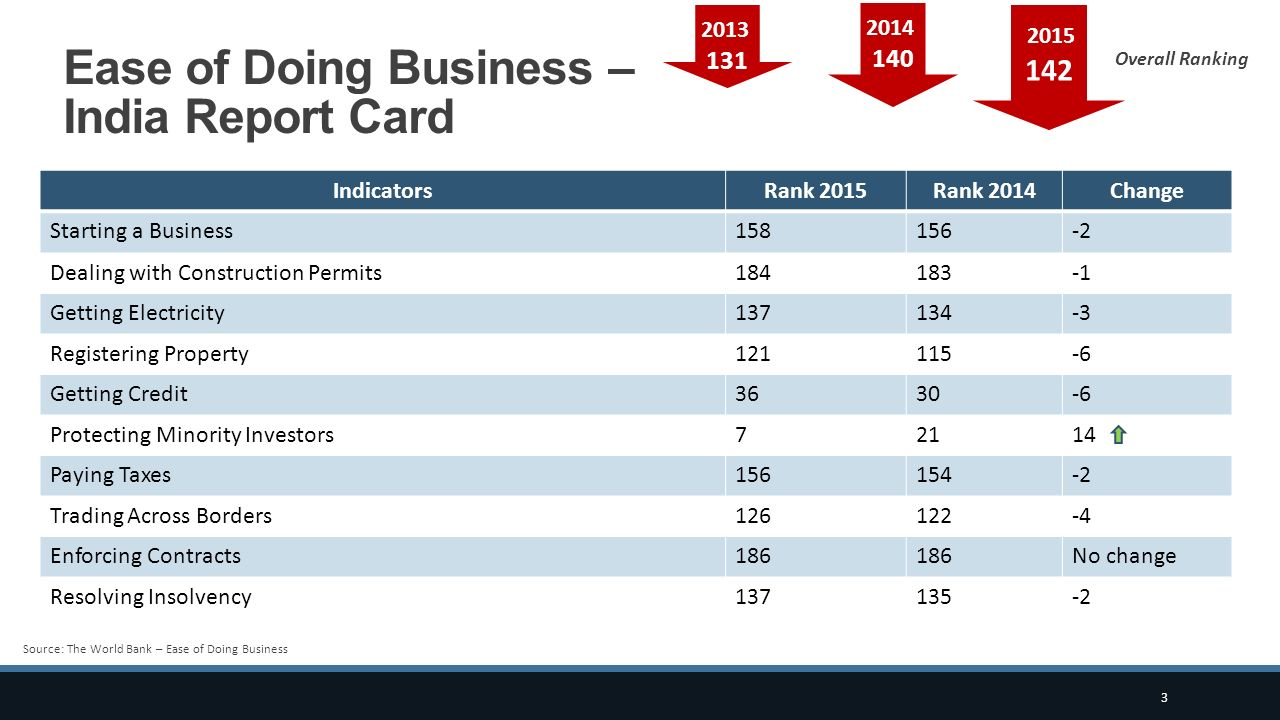 Ease of Doing Business – India Report Card