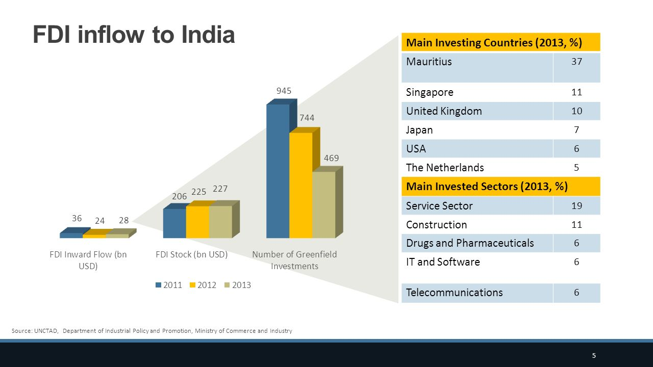 FDI inflow to India Main Investing Countries (2013, %)