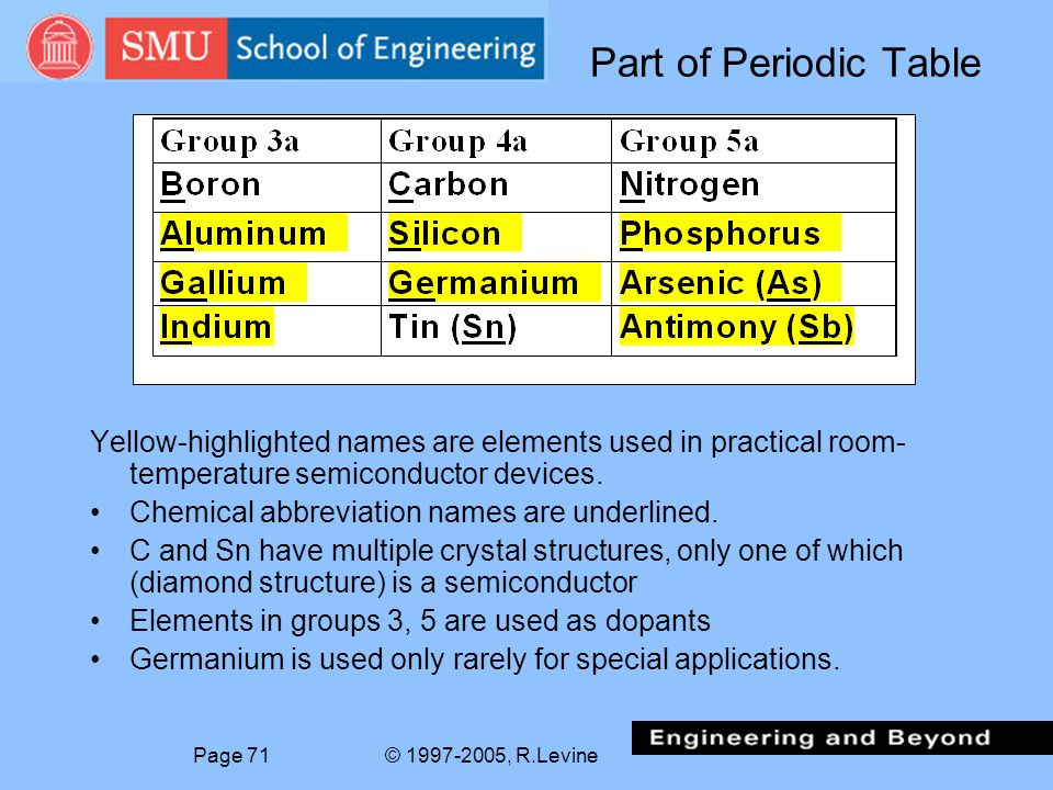 Periodic table arsenic abbreviation periodic table periodic eets8320 smu session 4 fall 2005 print slides only no notes periodic table arsenic abbreviation urtaz Gallery
