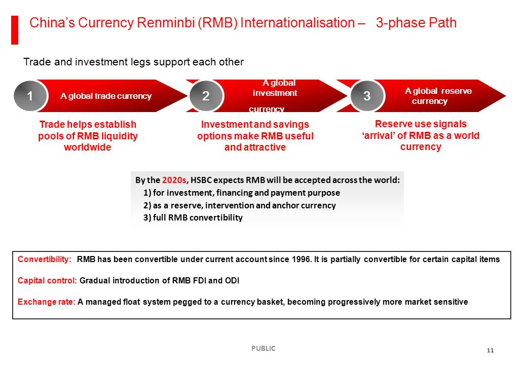 The full convertibility of renminbi consequences