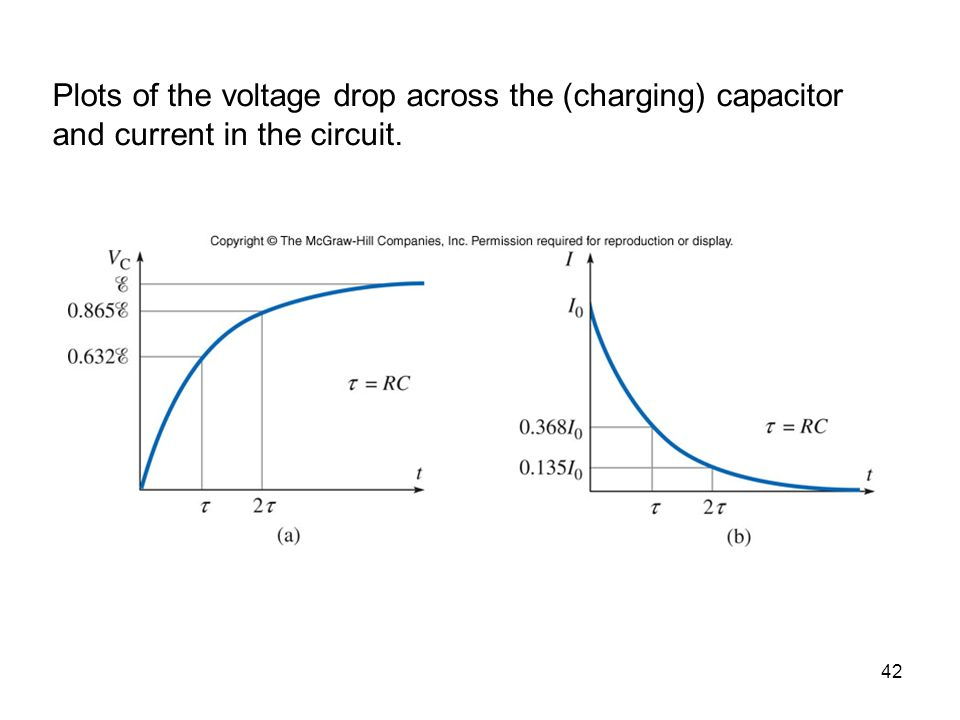 Plots of the voltage drop across the (charging) capacitor and current in the circuit.