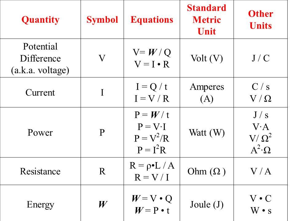 electrical units and symbols pdf