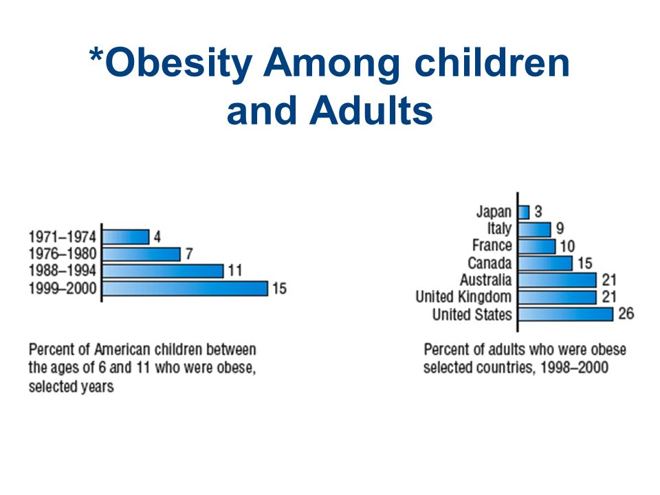 obesity among children From the mid-1980s to 2003, obesity roughly doubled among us children ages 2 to 5 and roughly tripled among young people over the age of 6,.