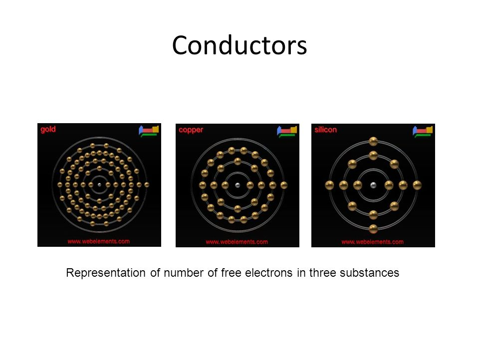 Representation of number of free electrons in three substances