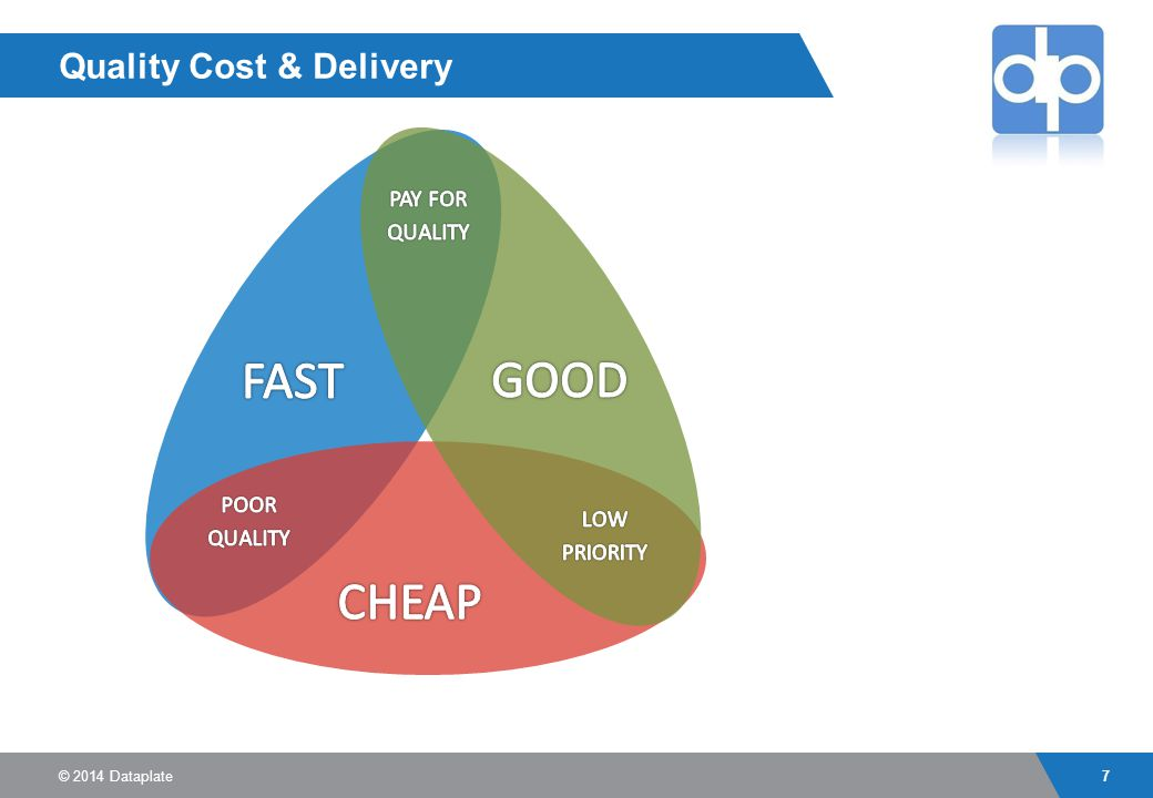 introduction to cost control Introduction to project management  on the planning and control of everything involved in  has given way to a project management diamond - with cost,.
