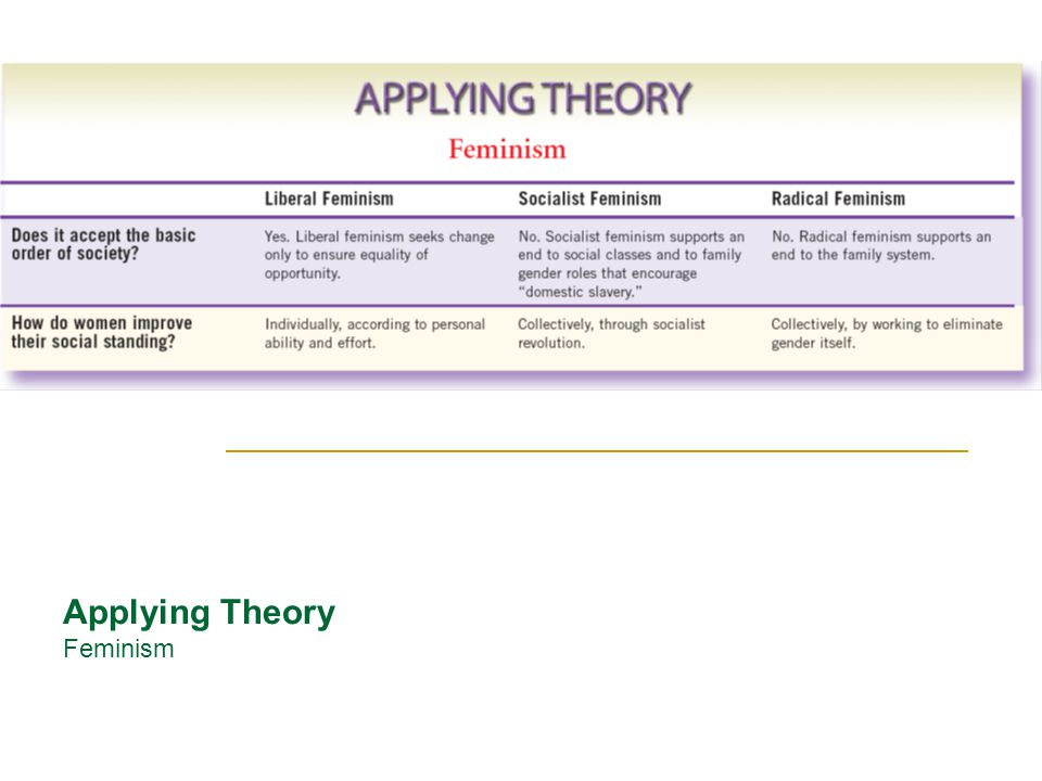 applying feminist theory to literature Classes (marxist), etc this sheet will help you identify different approaches to literature so that you can apply them in your own leisure time feminist feminist literary theory focuses on society's beliefs about the nature and function of literary theory defintions.