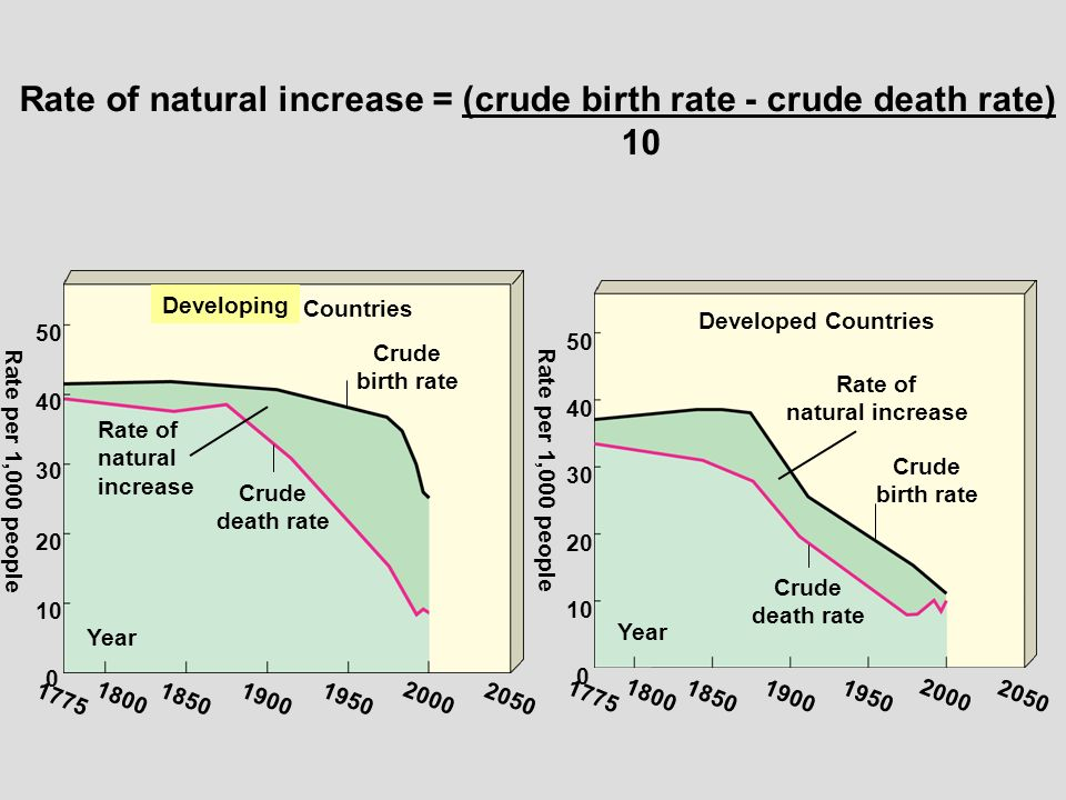 rate of natural increase in developing Are natural resources good or bad for development this mechanism is usually referred to as dutch disease due to the real exchange rate appreciation and decrease in several papers show that in bad institutional environment natural resources increase corruption (eg.