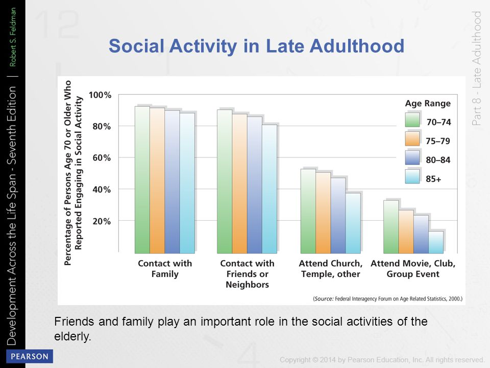social issues in late adulthood Changes are occurring not only in the social construction of entry to adulthood but also in the social conception of the late stage of adulthood issues 17 :514.