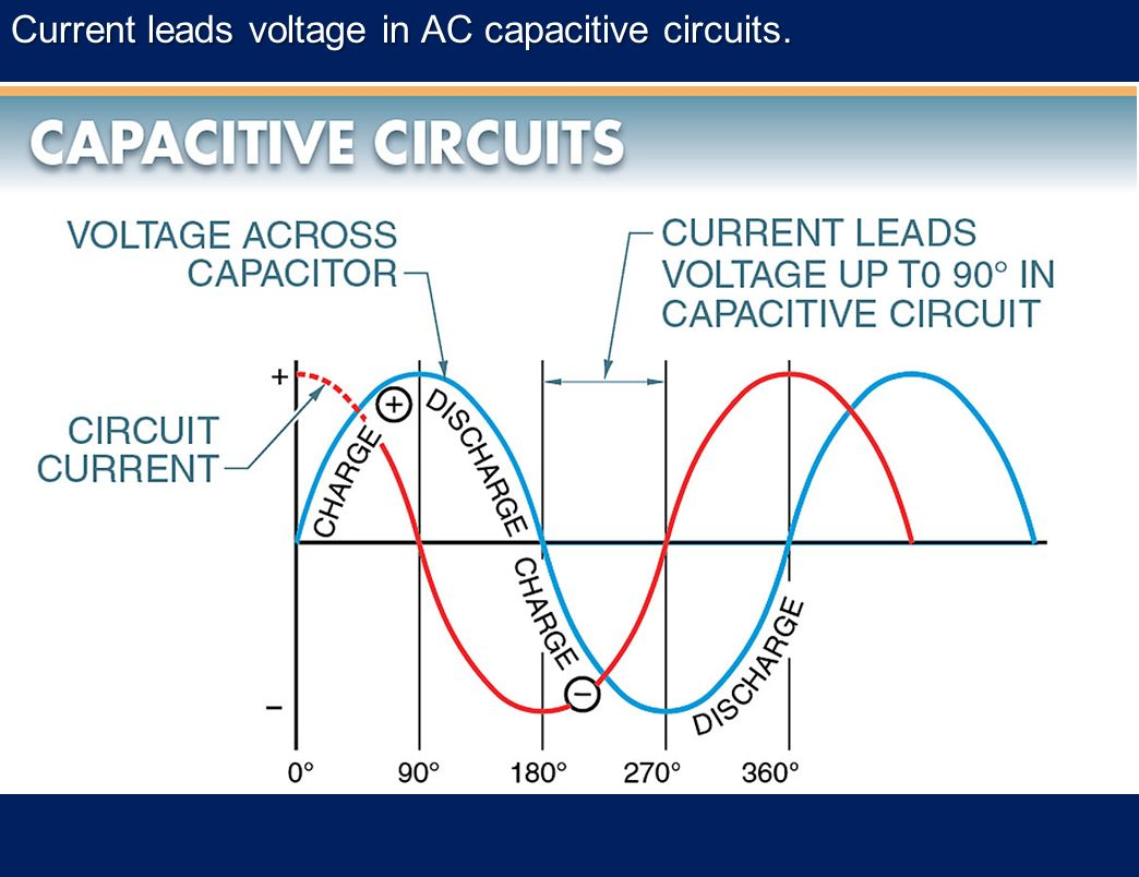 relationship between voltage and current in a capacitive circuit