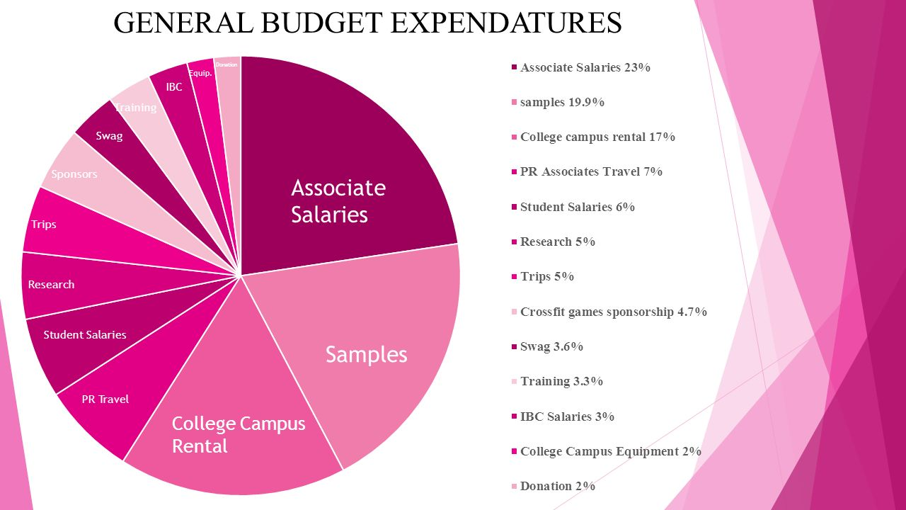 GENERAL BUDGET EXPENDATURES