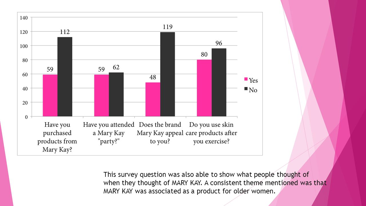 This survey question was also able to show what people thought of when they thought of MARY KAY.