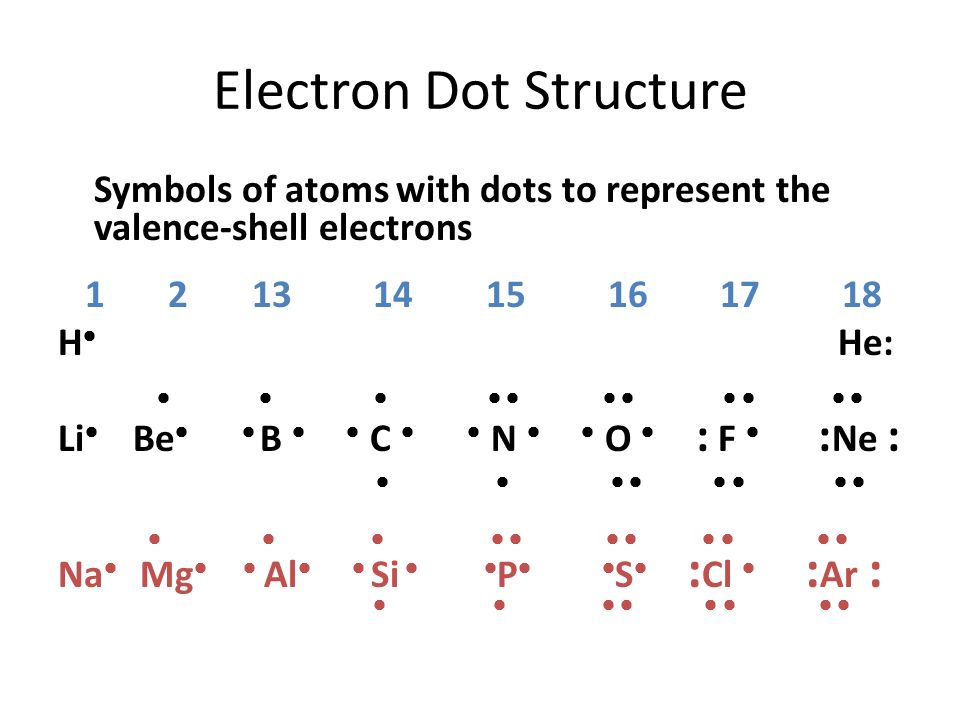 Electron Dot Structure