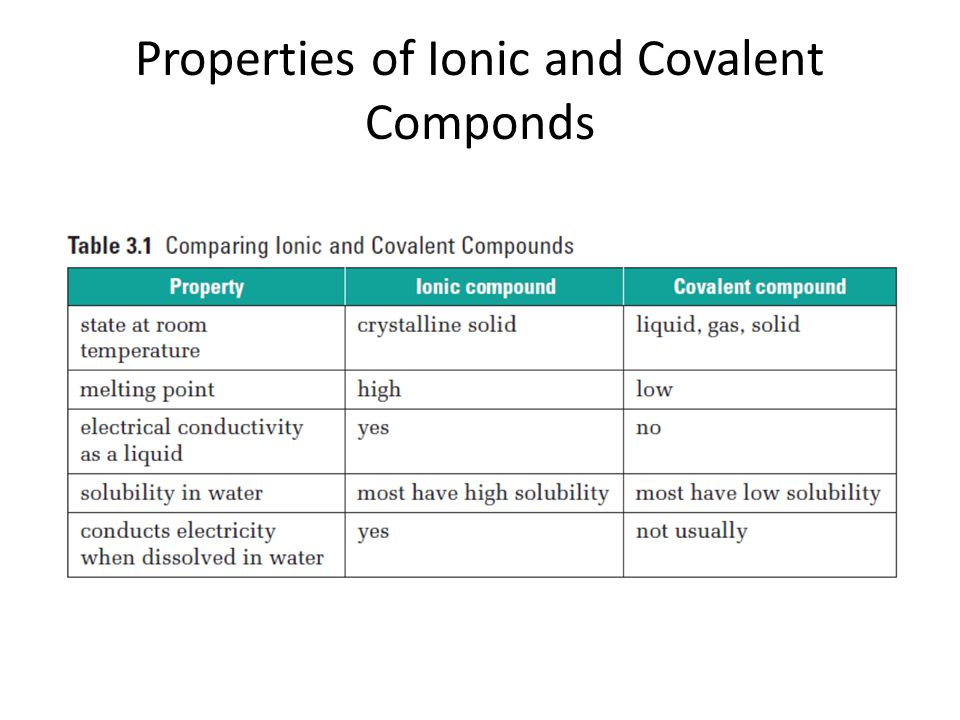 Properties of Ionic and Covalent Componds
