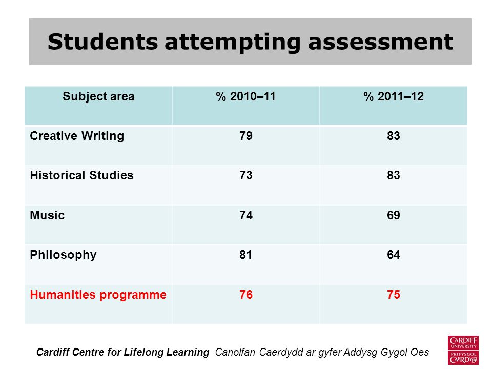 Students attempting assessment