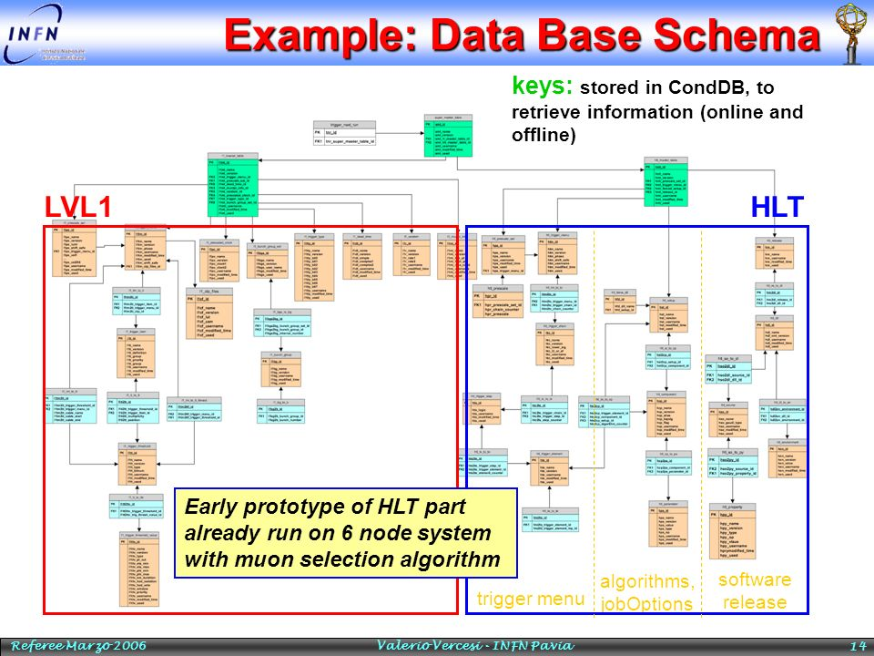 Example: Data Base Schema