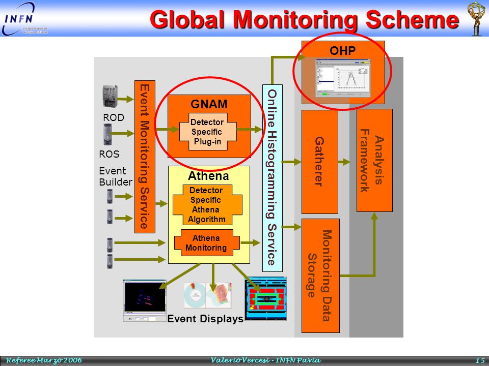 Global Monitoring Scheme