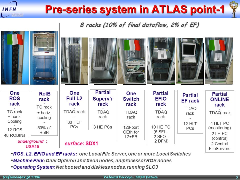 Pre-series system in ATLAS point-1